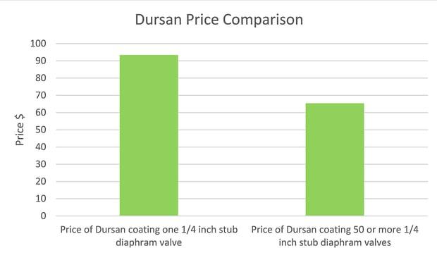 Dursan price comparison 2 27 20