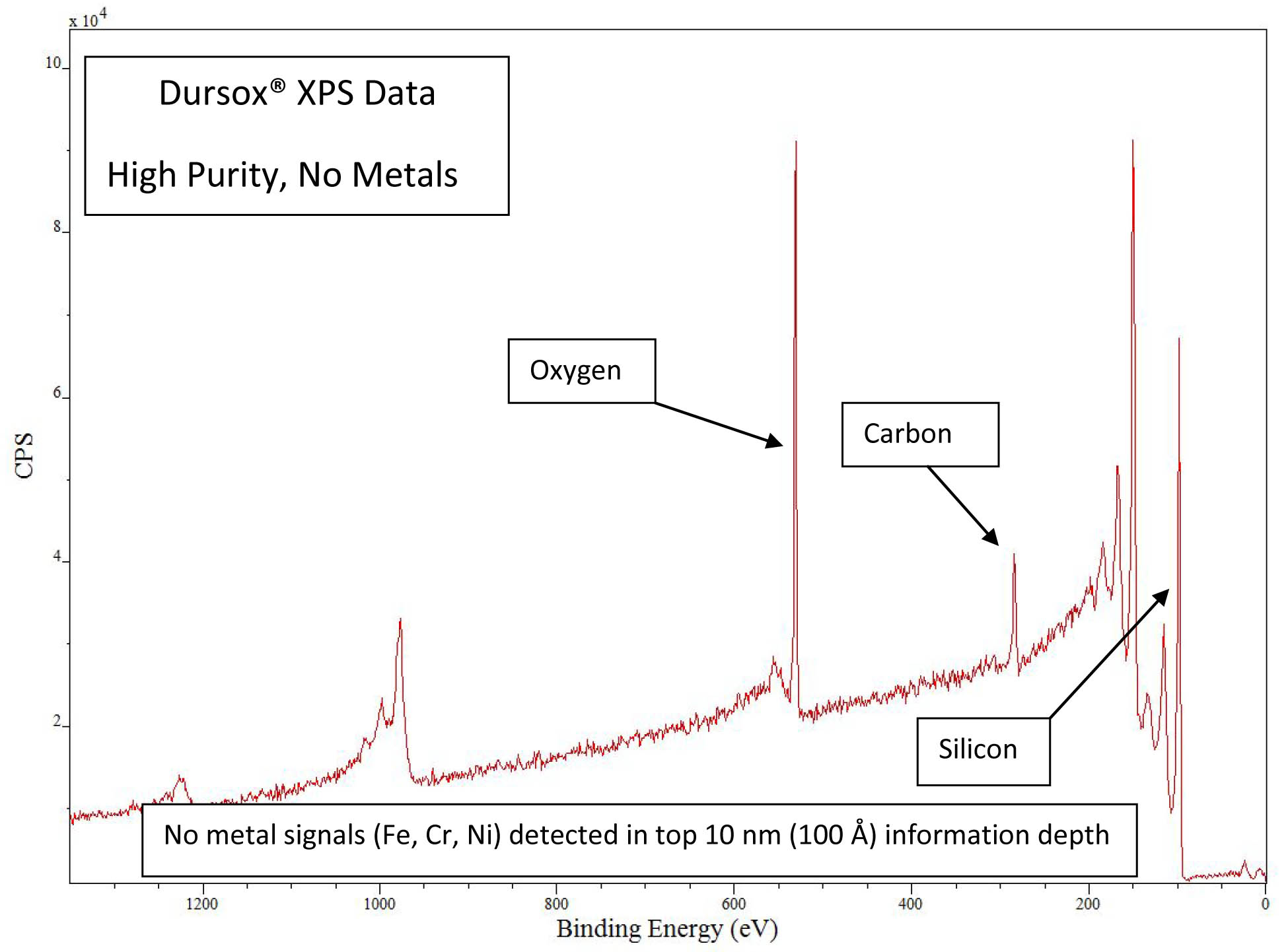 Dursox XPS Data 6 11 18