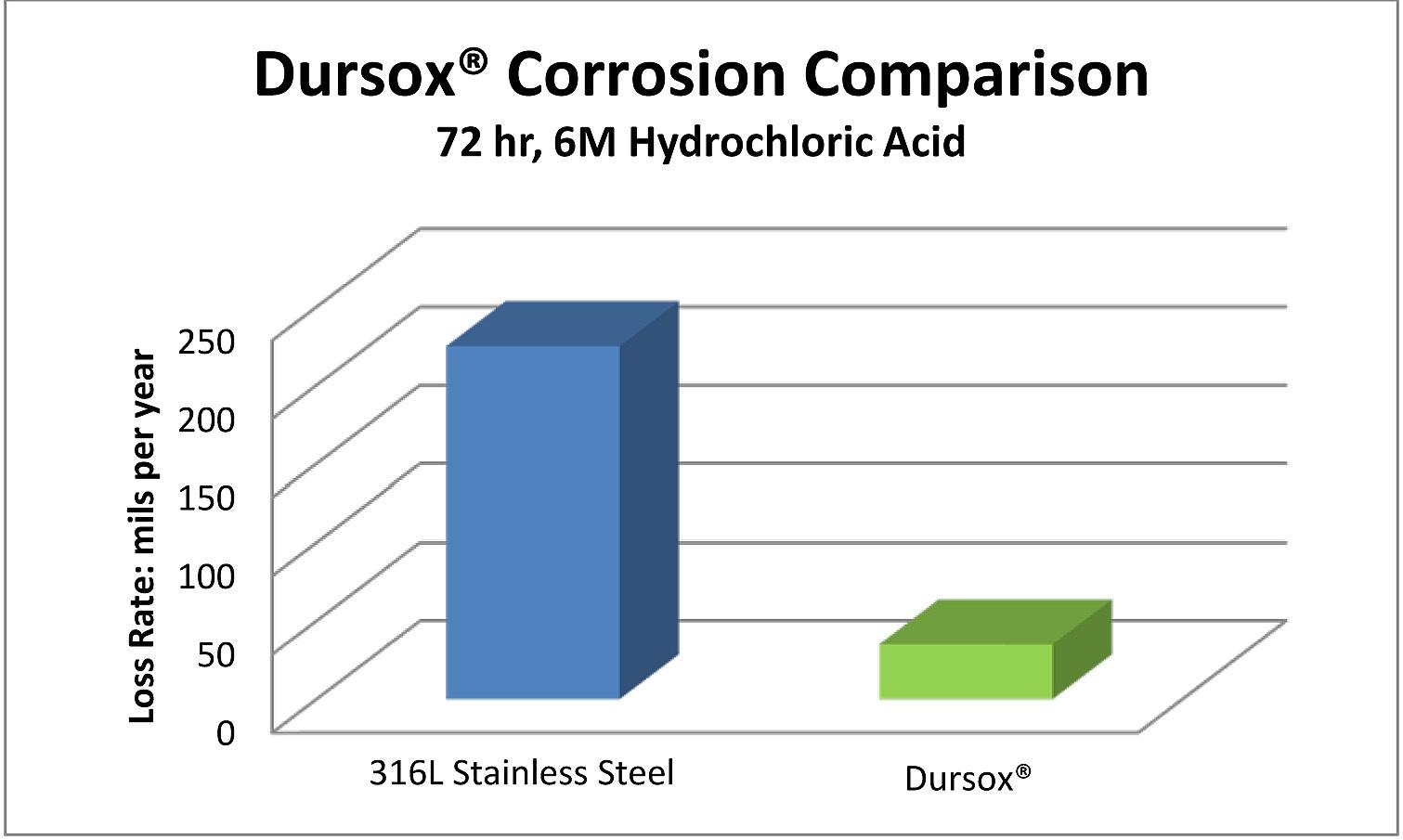 Dursox corrosion comparison 2 6 11 18