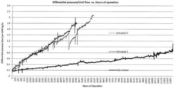 Filter Differential Pressure vs. flow 6 11 18