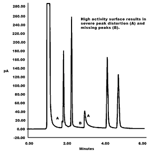 GC Peaks Reactive flow.Lost peaks