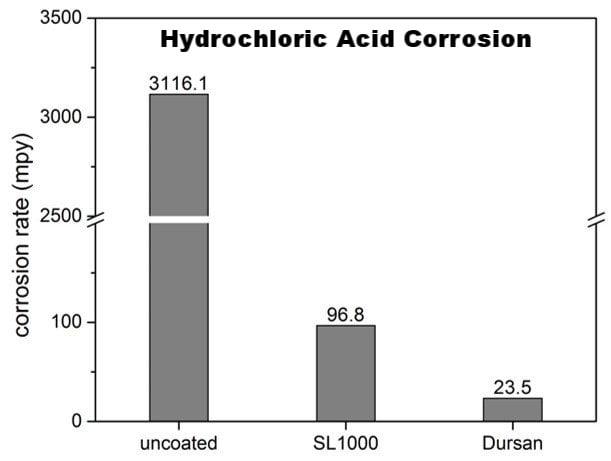 HCl corrosion 50c exposure-496019-edited