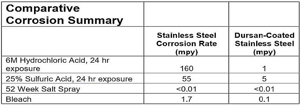 HPLC Corrosion summary 1