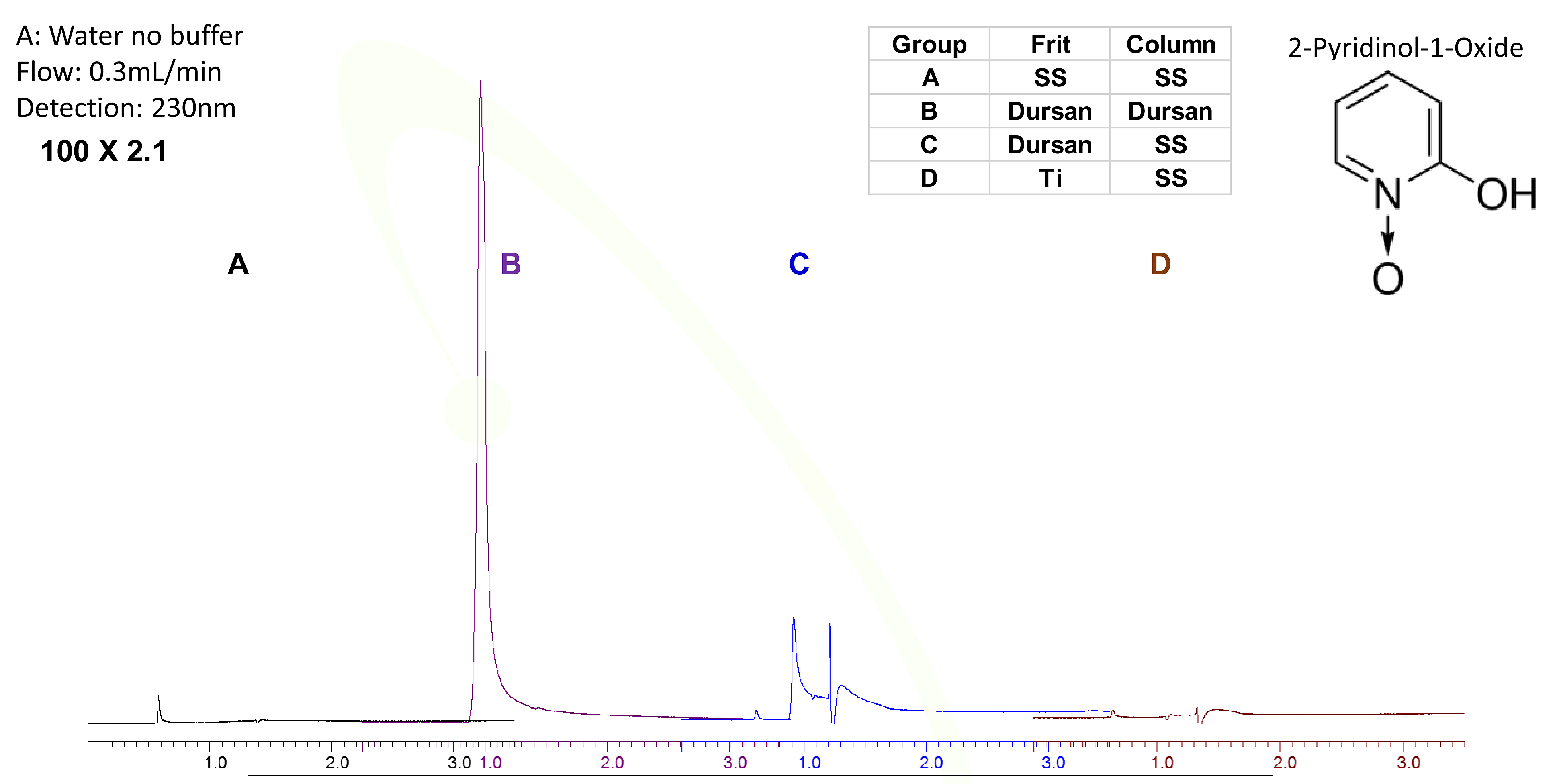 HPLC anti fungal agent comparison