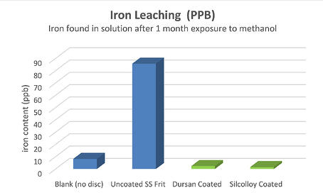 Iron leaching rate 11 15 19