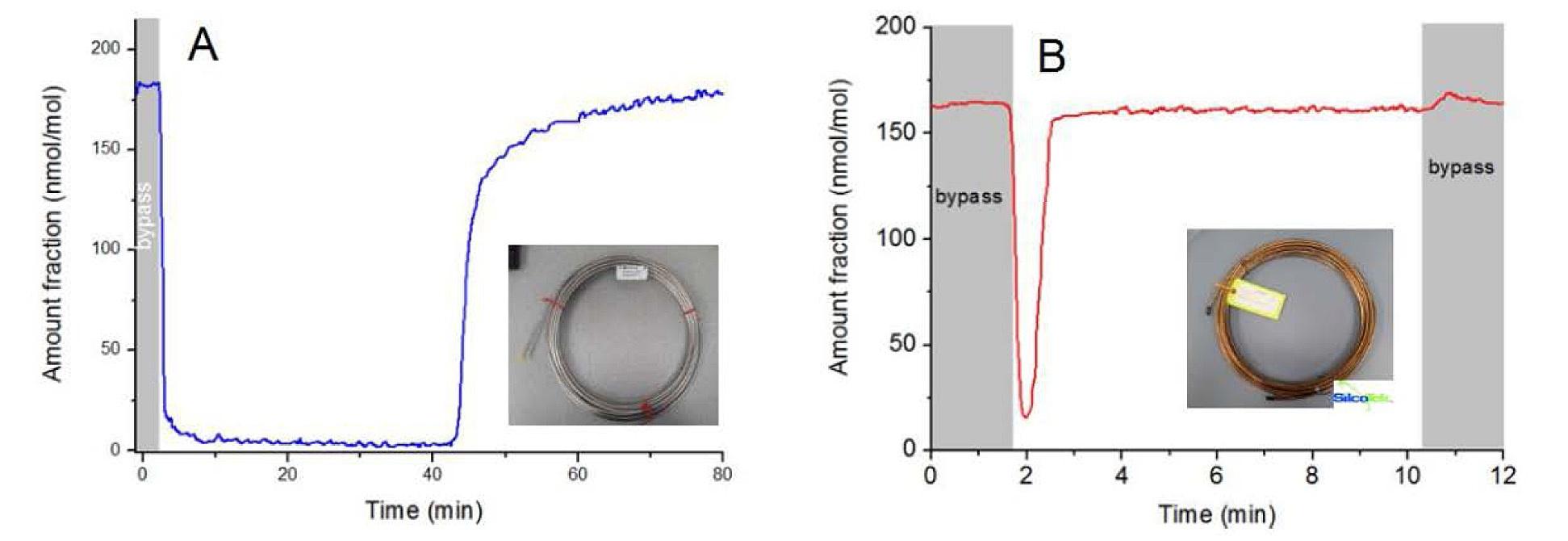 Methanol adsorption VOC Analysis