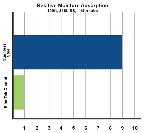Moisture Adsorption
