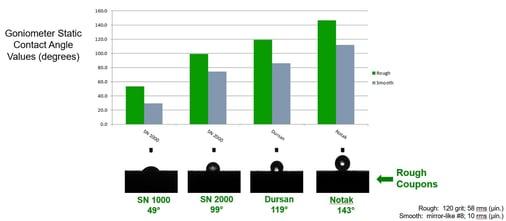 Notak hydrophobicity comparison