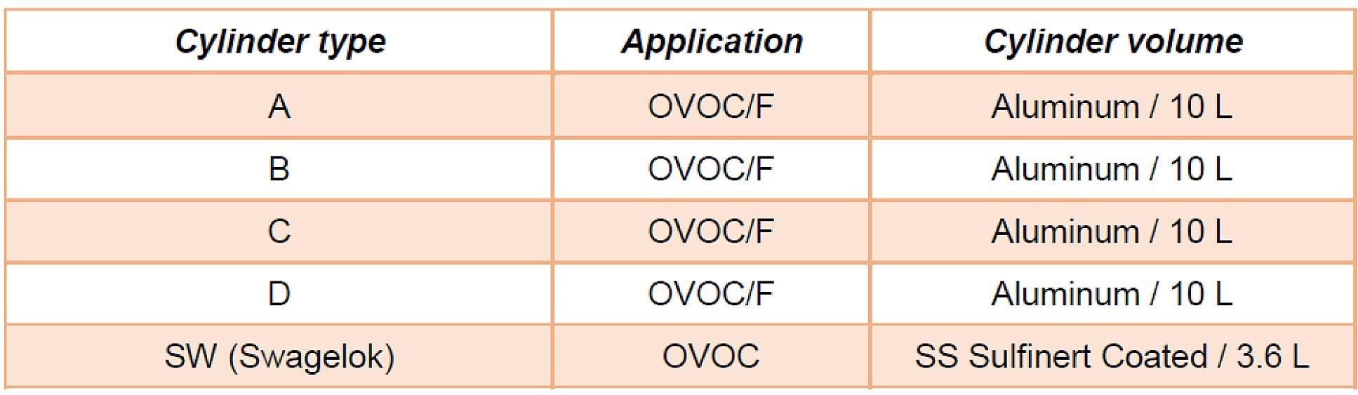 Sample cylinder VOC Analysis comparison 1