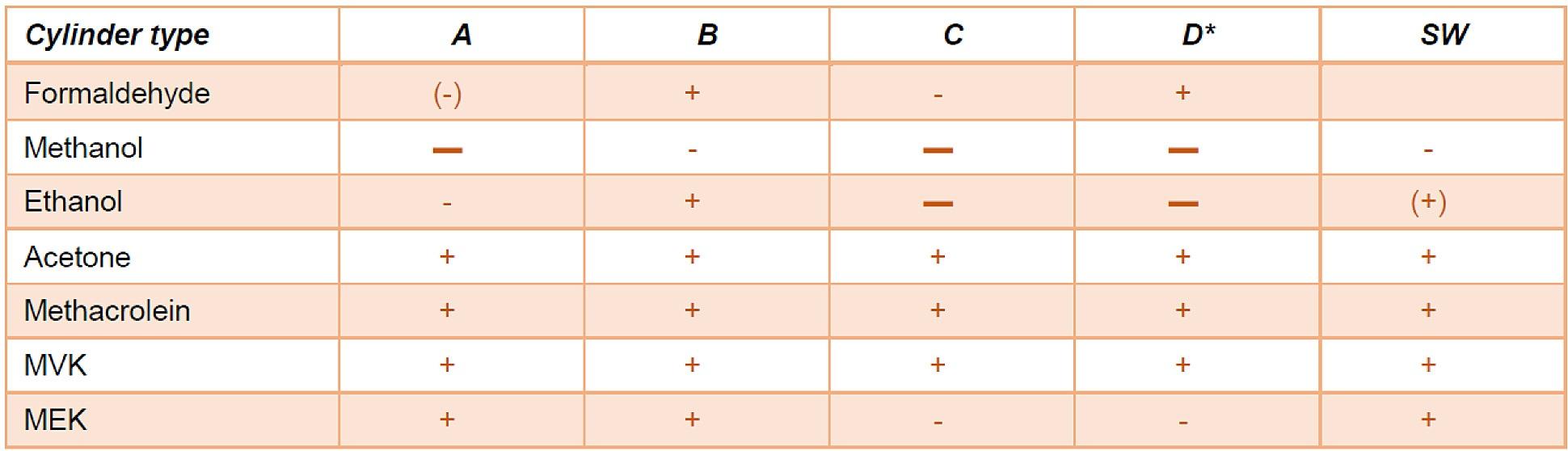Sample cylinder VOC Analysis comparison 2