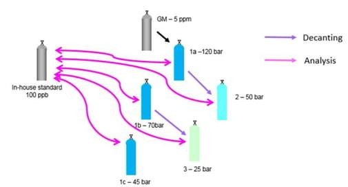 Sample cylinder VOC Analysis comparison decanting diagram