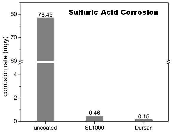 Sulfuric acid G31 corrosion test-168851-edited