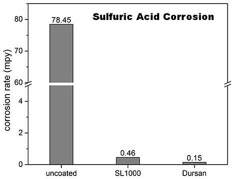 Sulfuric acid G31 corrosion test-168851-edited