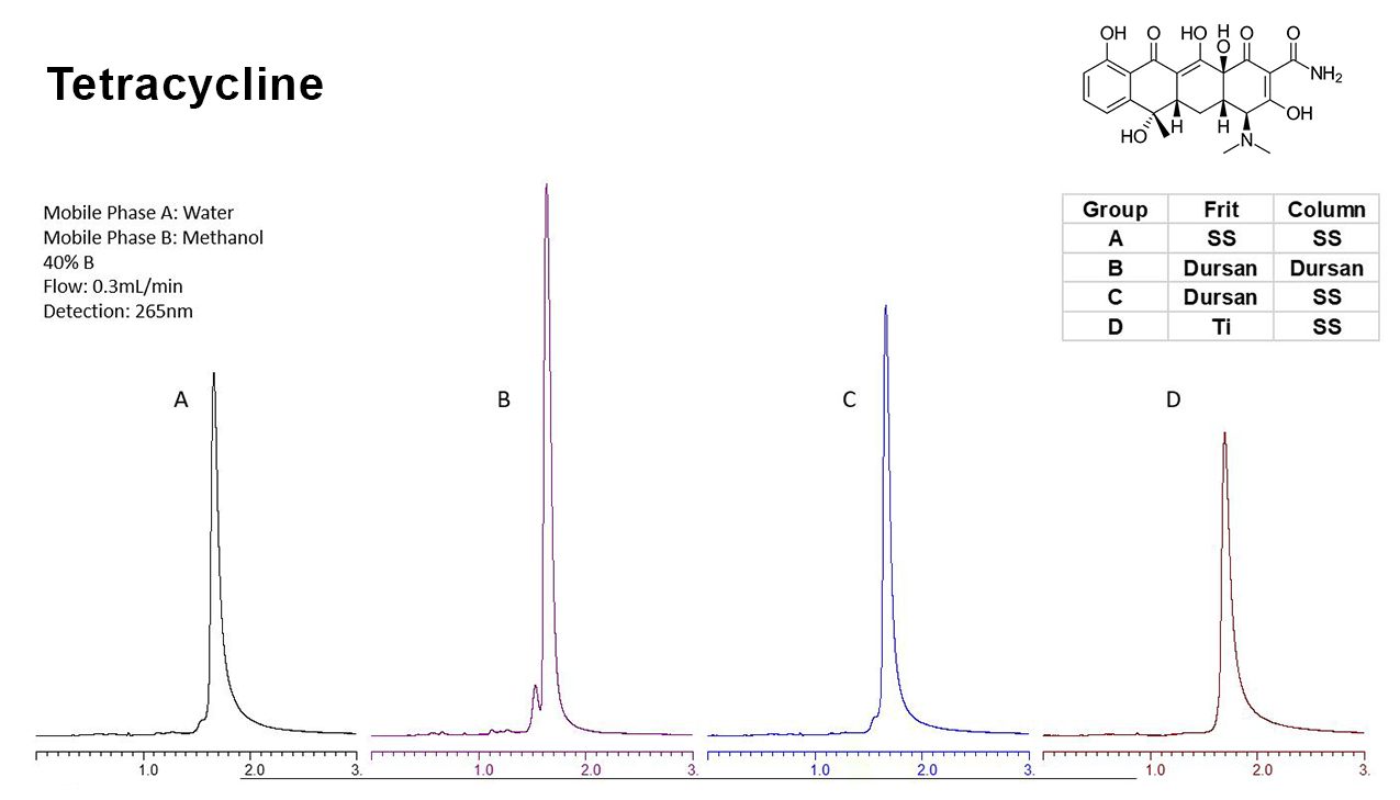 Tetracycline Broken HPLC Data