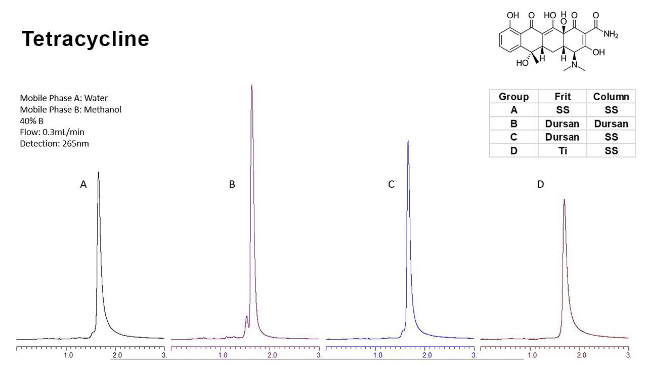 Tetracycline Broken HPLC Data