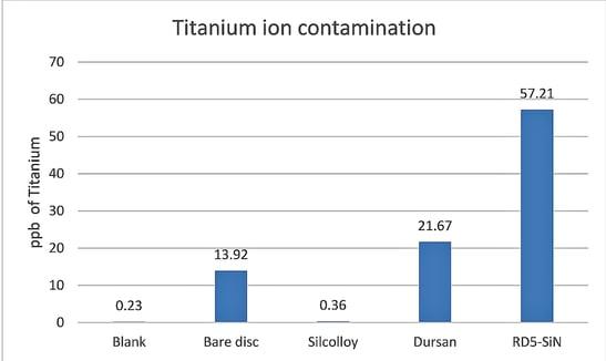 Titanium leaching blog images-1