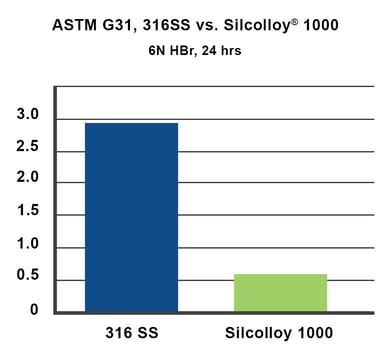 ASTM G31 Silcolloy  6N HBr