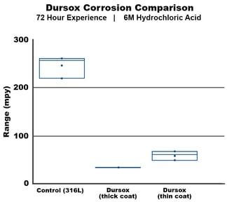 Dursox Corrosion Comparison