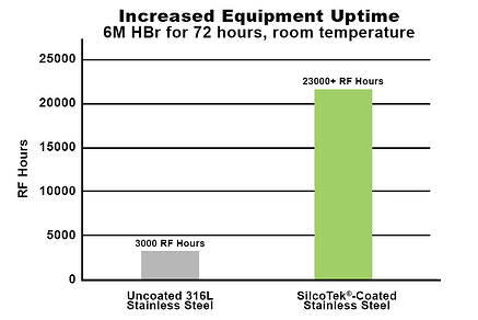 Equipment Uptime HBr 72 hours