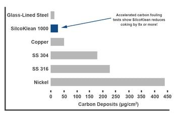 SilcoKlean Carbon Deposits