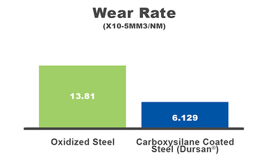 Wear Pin on Disc Steel vs Dursan
