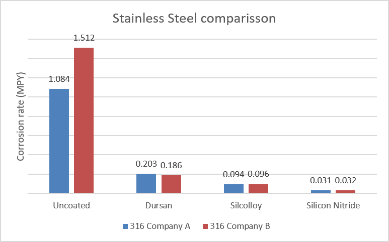 corrosion rate of stainless steel sintered discs