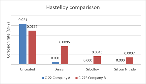 hastelloy corrosion rate