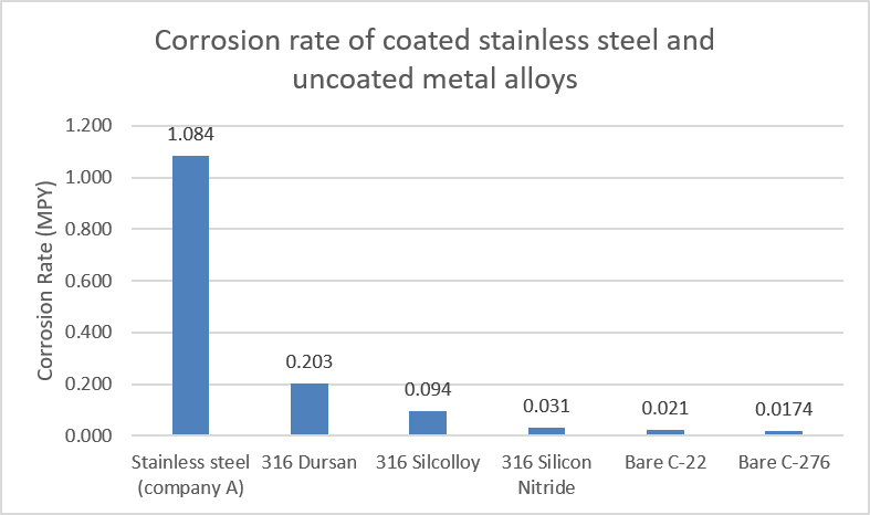 hastelloy stainless coating corrosion comparison