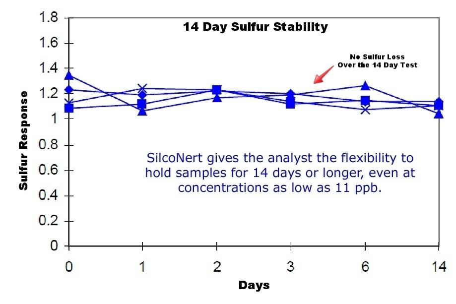 14 day sulfur stability 3 copy-732537-edited-251656-edited.jpg