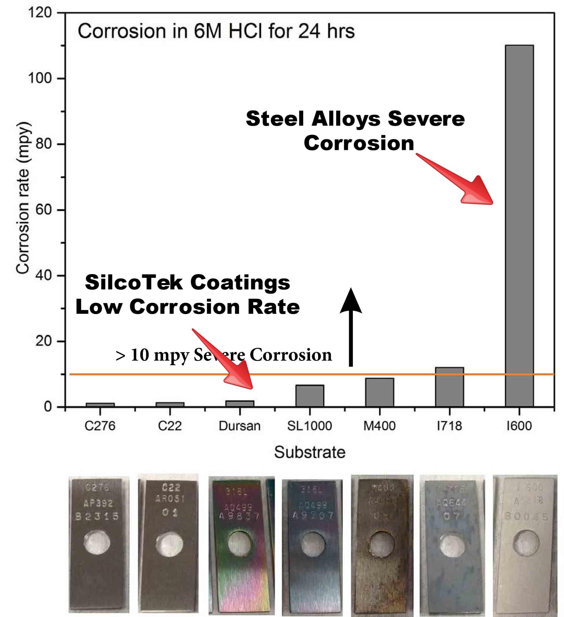 Alloy_HCL_Corrosion_Comparison_2_10_26_15-158824-edited