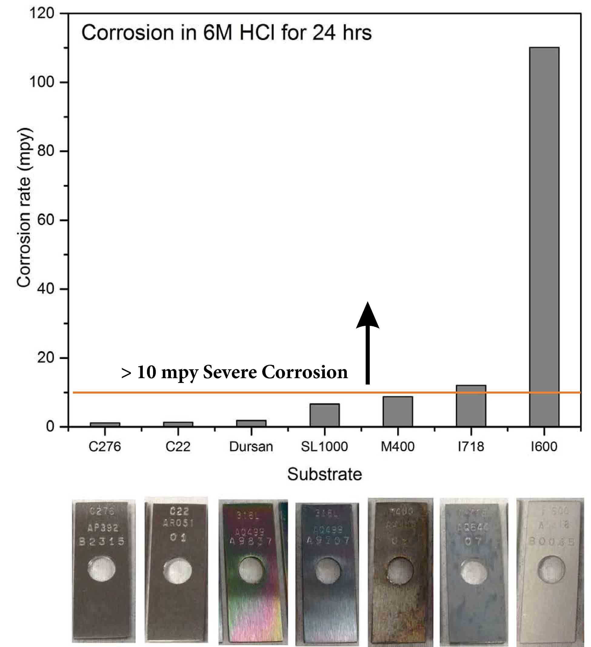 Alloy_HCL_Corrosion_Comparison_2_10_26_15.jpg