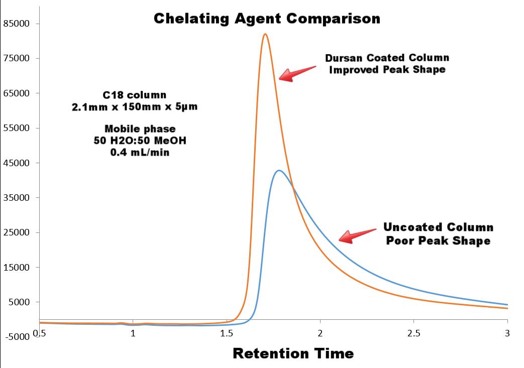 Chelating agent chromatogram-869829-edited.png