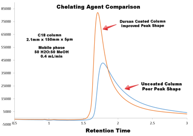Chelating agent chromatogram-869829-edited.png