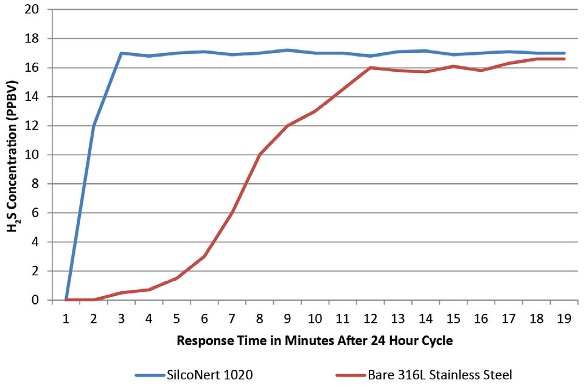 Concoa_H2S_Response_Time.jpg
