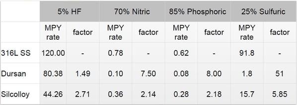 Corrosion data summary.jpg