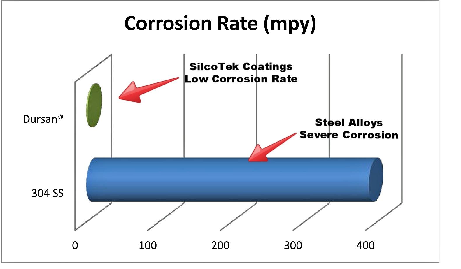Corrosion_Solutions_Dursan_Graph_10_16_13-118258-edited.jpg