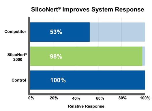 SilcoNert Improves System Response