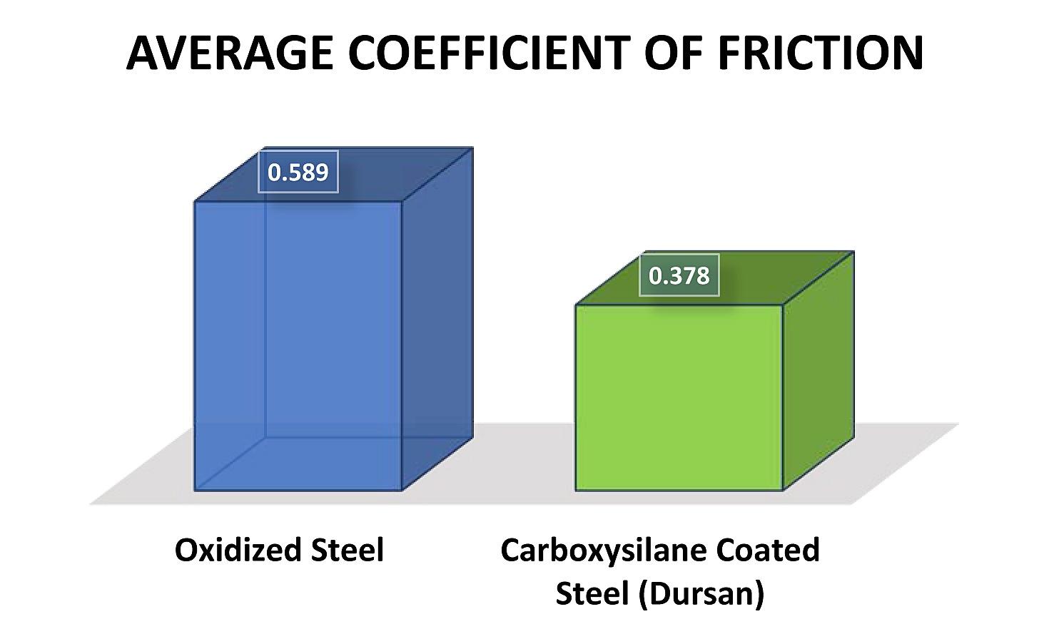 Dursan Friction Data.jpg