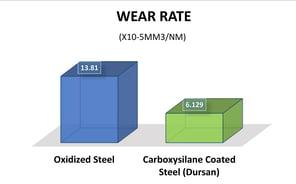 Dursan Wear Rate.jpg