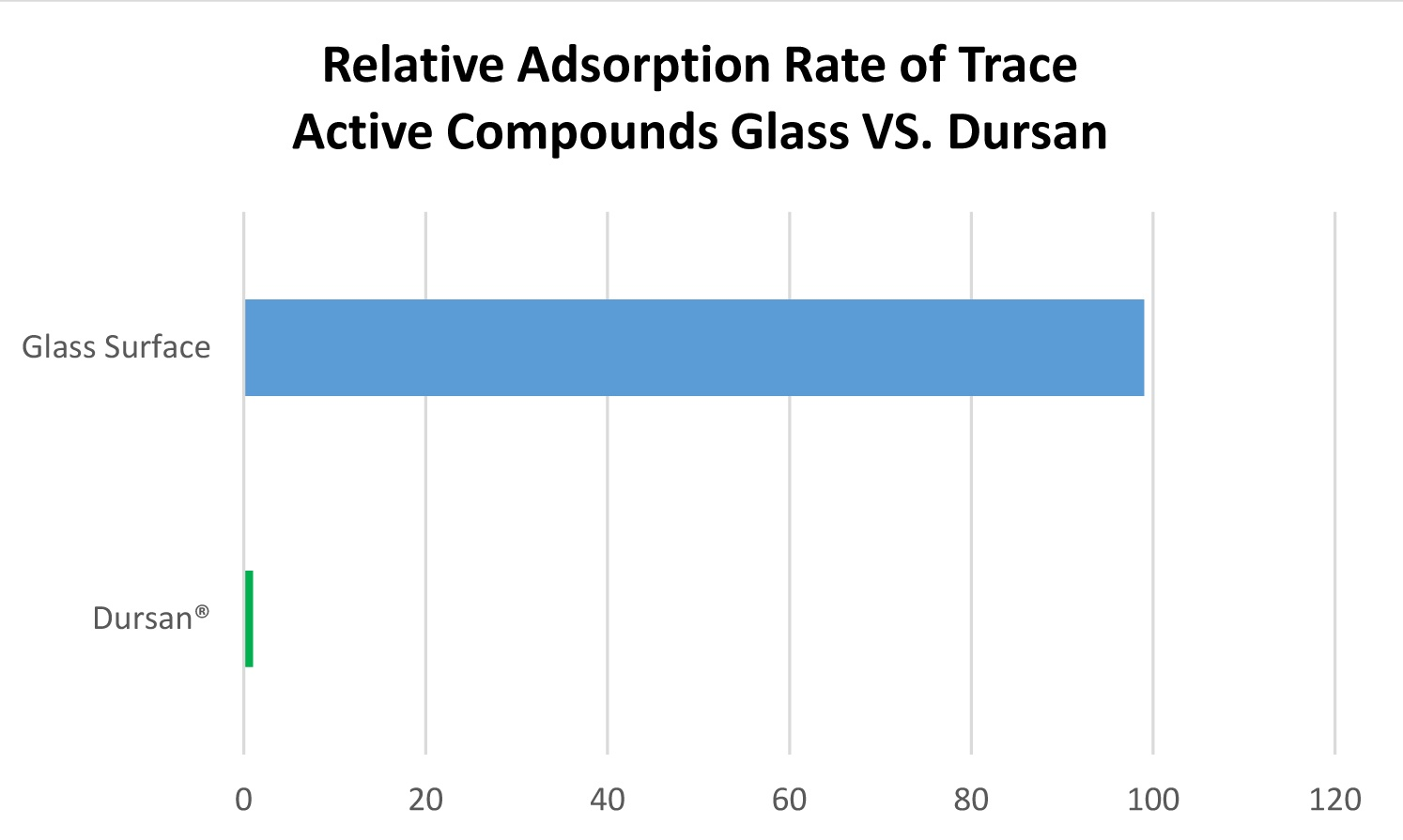 Dursan vs glass adsorption.jpg