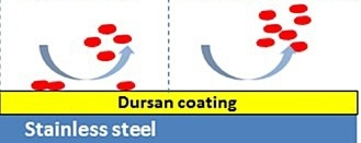 Dursan-non-stick-surface.jpg