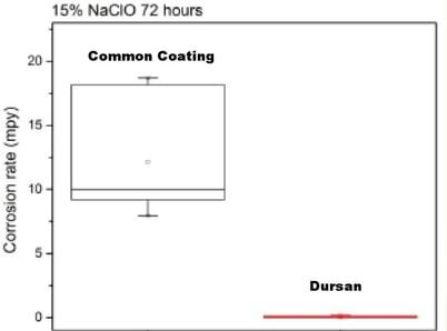 Dursan_Bleach_Corrosion_Data_1_20_15-993596-edited