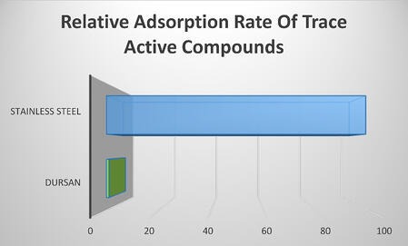 Dursan_adsorption_rate_2_18_16.jpg