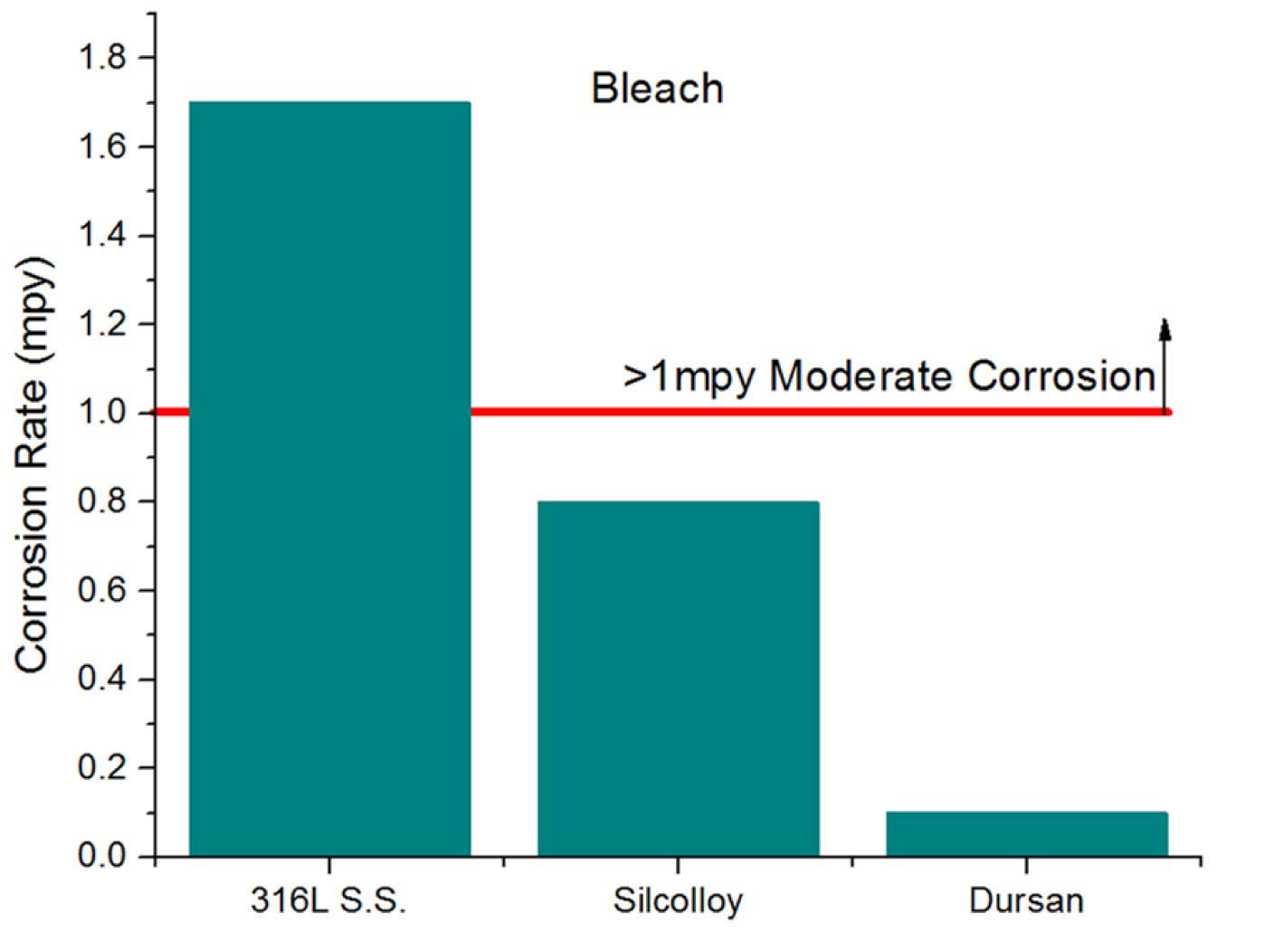 Dursan_bleach_comparison