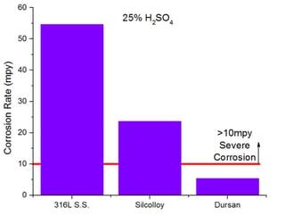 Dursan improves sulfuric acid inertness by 8x