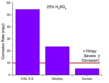 Dursan_sulfuric_acid_corrosion