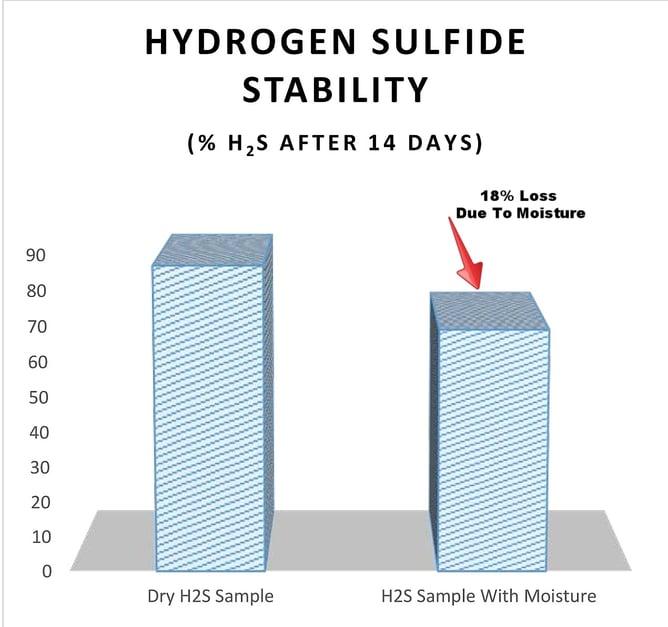 H2S moisture stability 7 18 17-032548-edited