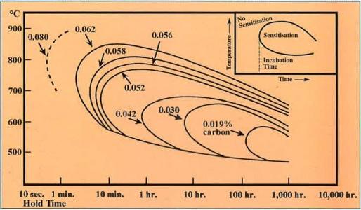 Heat_sensitization_curve