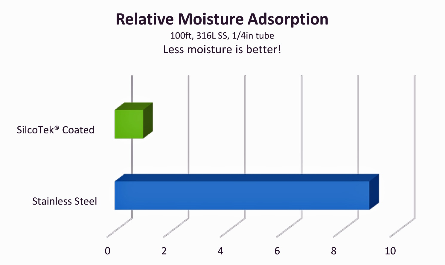 Moisture_adsorption_graph2_10_16_15.jpg