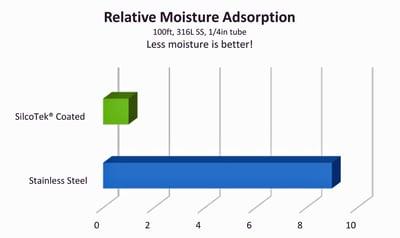 Moisture_adsorption_graph2_10_16_15.jpg
